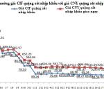 Chỉ số giá quặng sắt Trung Quốc ngày 24 tháng 12