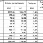 Sản lượng thép thế giới tháng 8 tiếp tục giữ đà tăng trưởng 6,3%